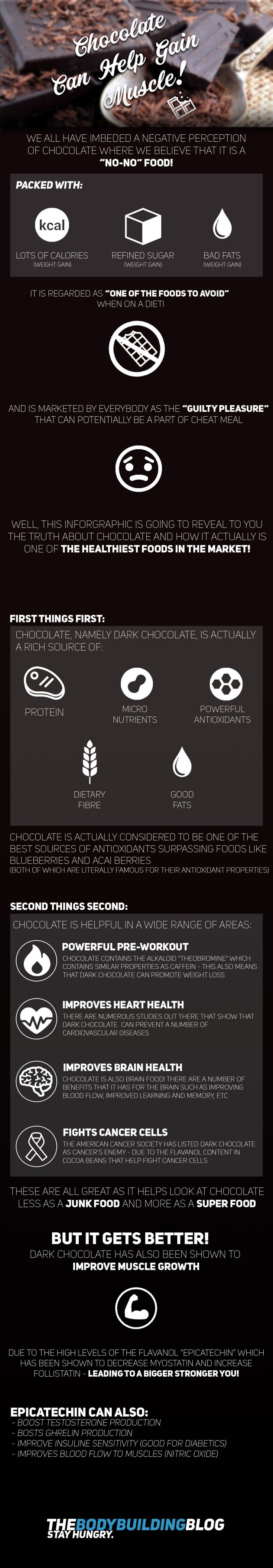 chocolate can help build muscle infographic